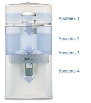vodoochistitel-coolmart-neos-redox-process-ochistki (1).jpg
