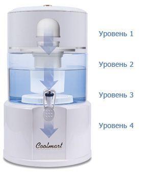 vodoochstitel-coolmart-cm-101-ppg-process-ochistki_1 (2).jpg